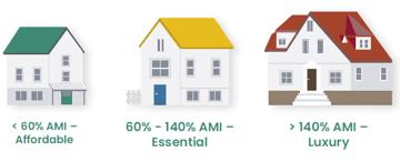 Essential Housing graphic